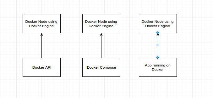 Giới thiệu cơ bản về Docker Swarm - Ảnh 1.