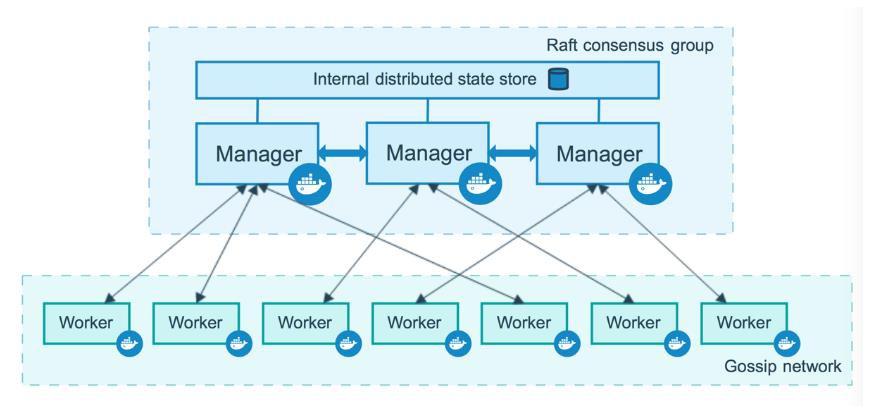 Giới thiệu cơ bản về Docker Swarm - Ảnh 3.