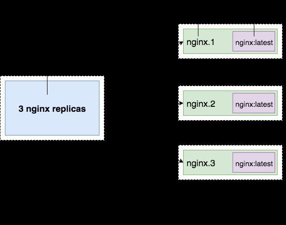 Giới thiệu cơ bản về Docker Swarm - Ảnh 4.