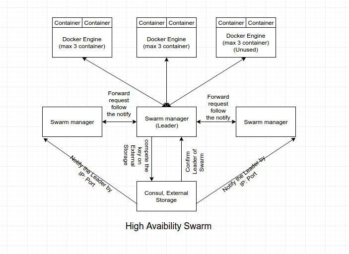 Giới thiệu cơ bản về Docker Swarm - Ảnh 6.