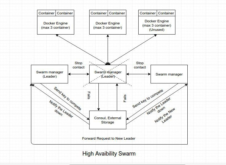 Giới thiệu cơ bản về Docker Swarm - Ảnh 7.