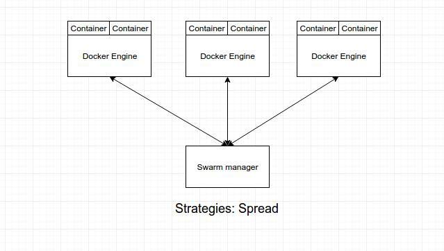 Giới thiệu cơ bản về Docker Swarm - Ảnh 8.
