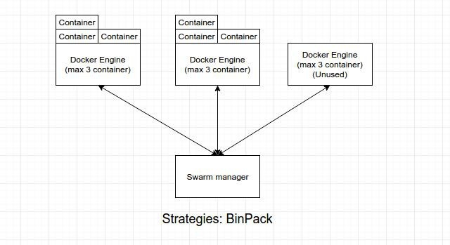 Giới thiệu cơ bản về Docker Swarm - Ảnh 9.