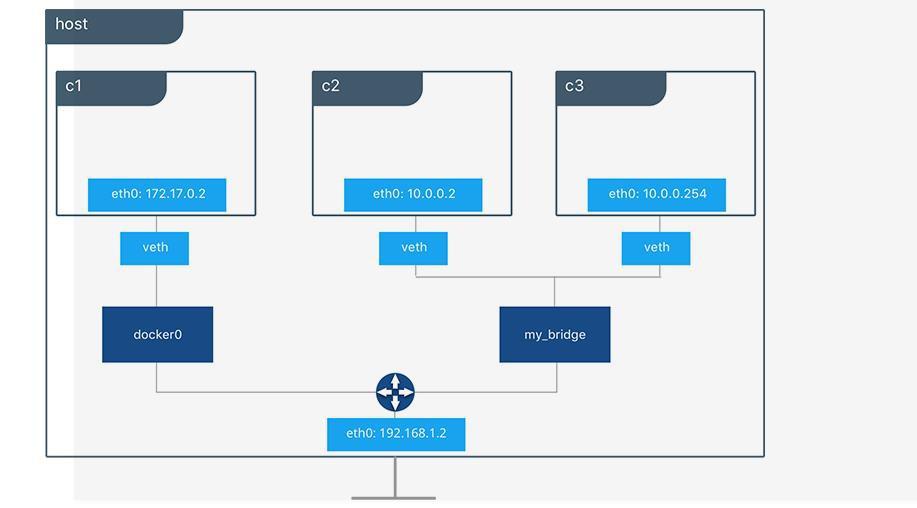 Giới thiệu cơ bản về Docker Swarm - Ảnh 10.