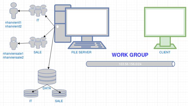 Hướng dẫn cài đặt dịch vụ File Server môi trường workgroup - Phần 1 - Ảnh 1.