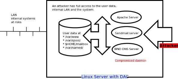 SELinux là gì? Tại sao bạn nên sử dụng SELinux - Ảnh 1.