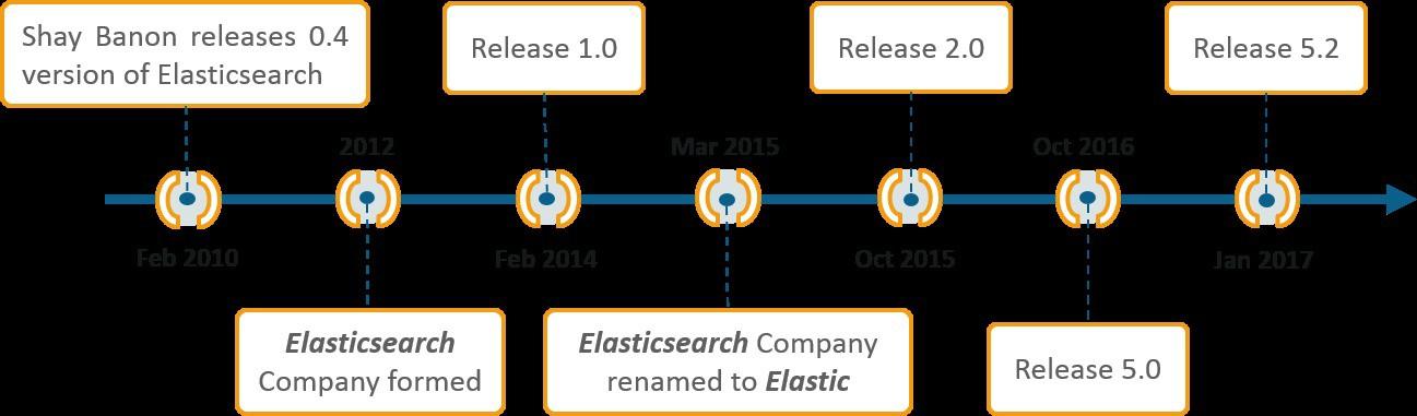 Elasticsearch là gì? Cách sử dụng Elasticsearch - Ảnh 1.