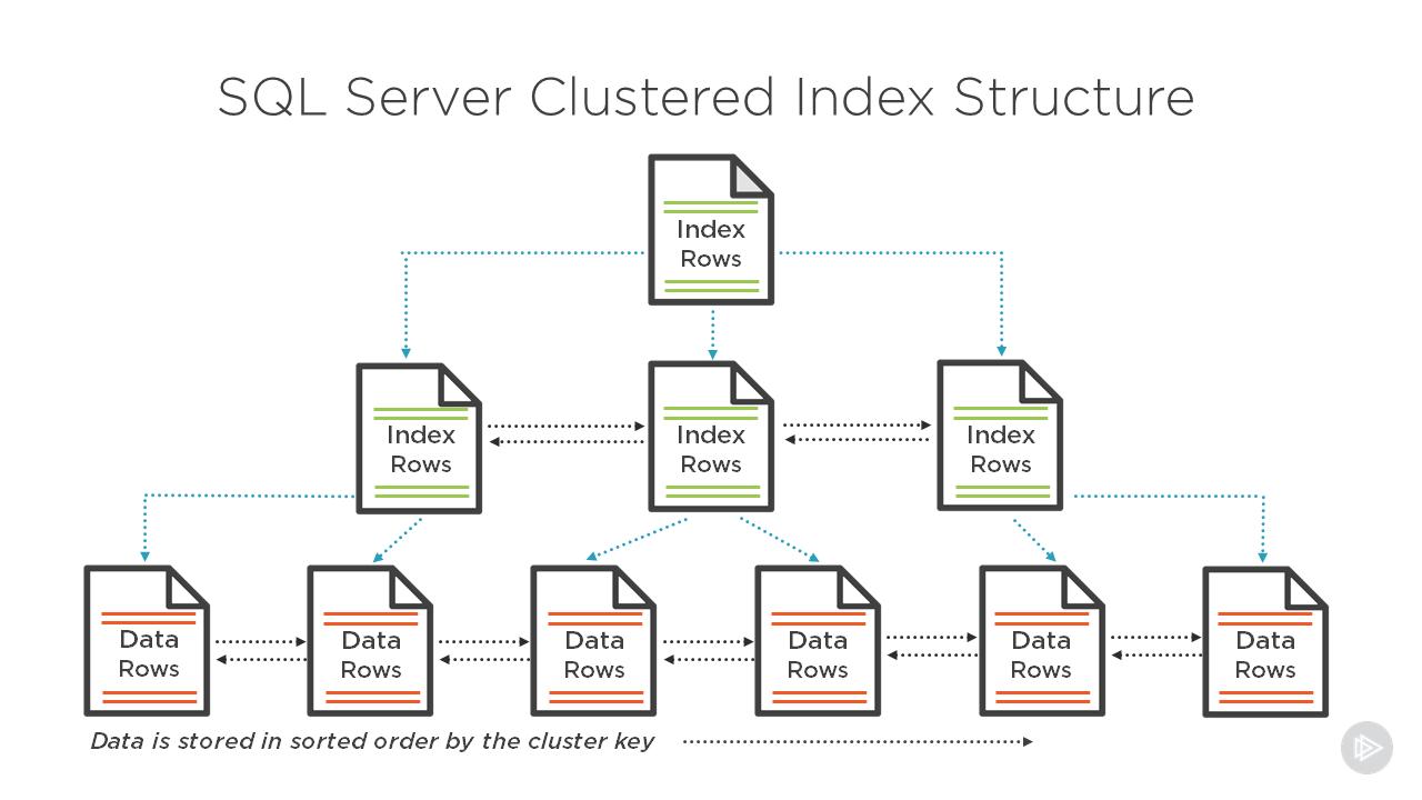 SQL server là gì? Cập nhật hệ tính năng mới cho Microsoft SQL Server - Ảnh 1.