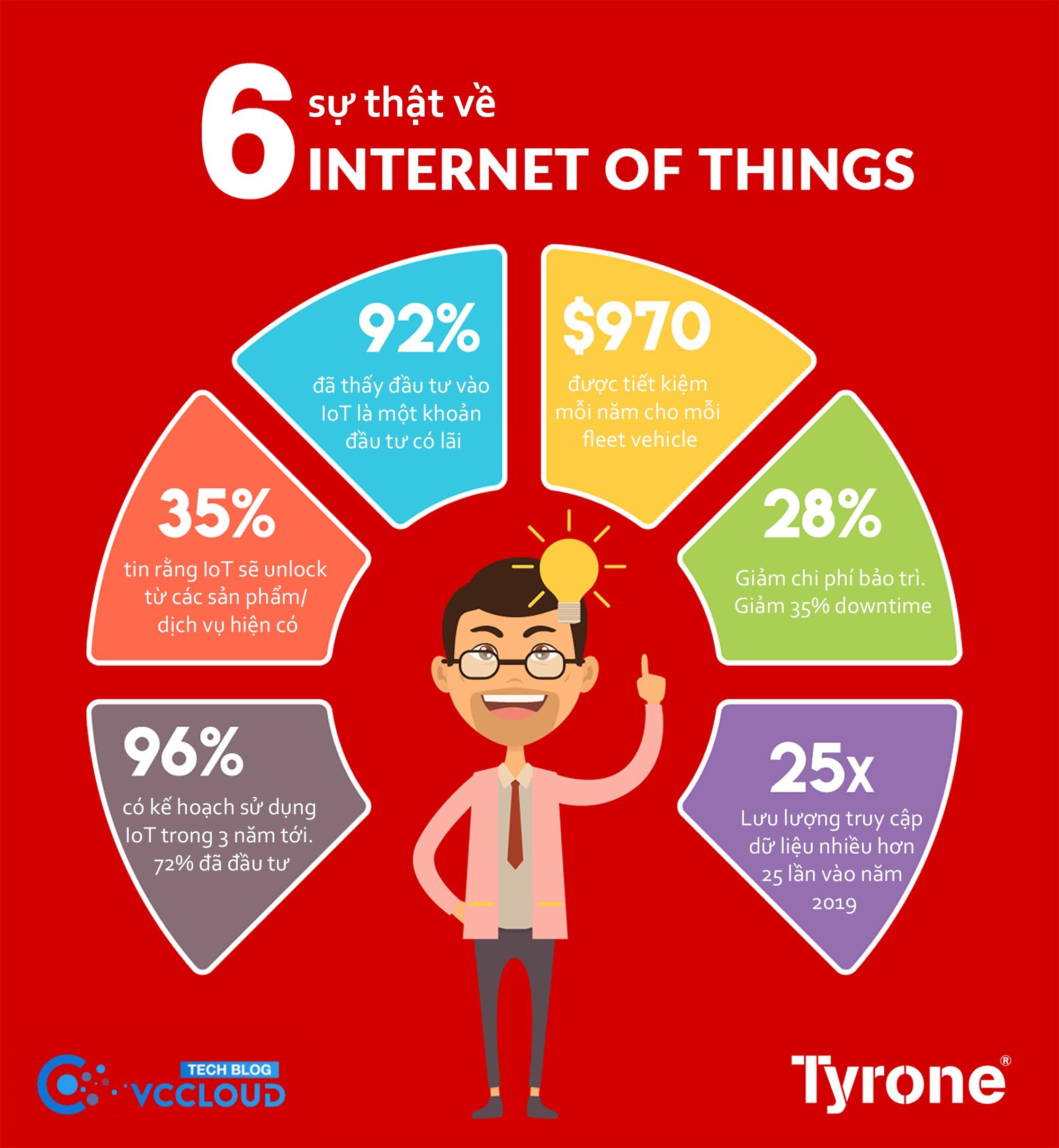 [Infographic] 6 sự thật về Internet Of Things - Ảnh 1.
