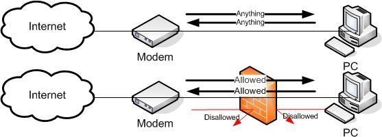 Firewall - Tường lửa là gì? Tường lửa cá nhân có vai trò gì? - Ảnh 1.