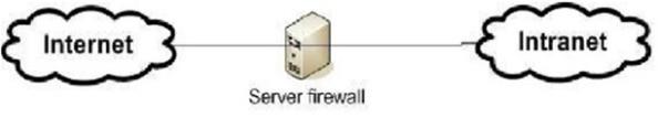Firewall - Tường lửa là gì? Tường lửa cá nhân có vai trò gì? - Ảnh 3.