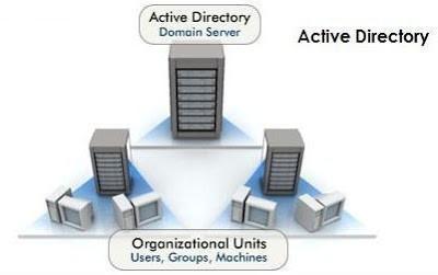 Active Directory là gì? Cấu trúc của Active Directory - Ảnh 1.