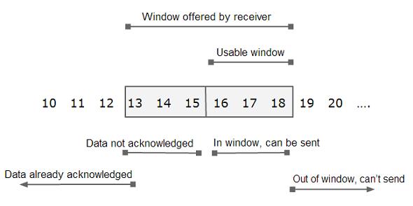 Transmission Control Protocol - TCP là gì? Hoạt động như thế nào? - Ảnh 2.