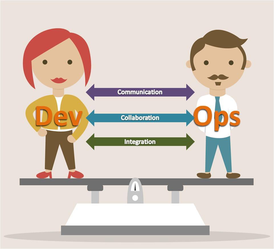 DevOps là gì? Tất tần tật những kiến thức về DevOps - Ảnh 1.