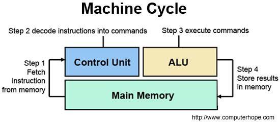 CPU là gì? Các thông số kỹ thuật của CPU - Ảnh 3.