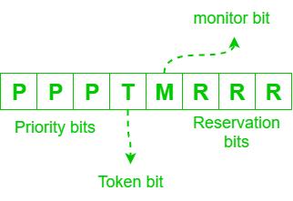 Token là gì? Hoạt động của token trong mạng máy tính như thế nào? - Ảnh 1.