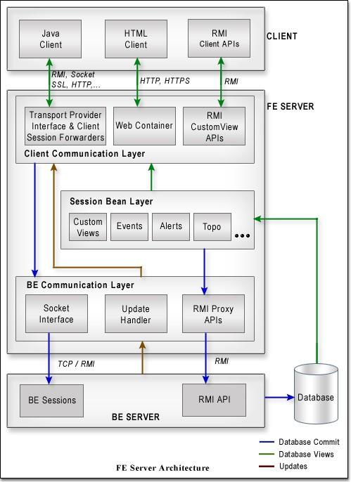 Tổng quan về Front-end server và back-end server là gì?  - Ảnh 2.