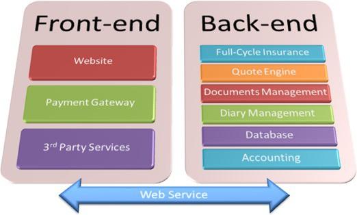 Tổng quan về Front-end server và back-end server là gì?  - Ảnh 1.