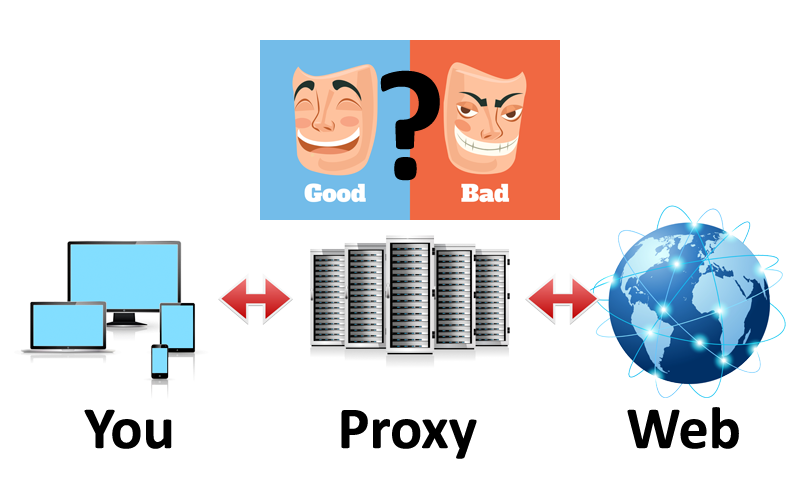 Proxy là gì? Giải nghĩa chi tiết nhất về proxy server - Ảnh 1.