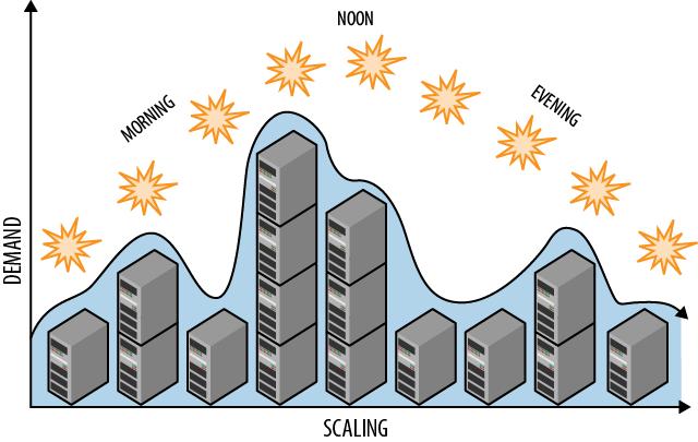 Auto scaling là gì? Sử dụng auto scaling đem lại những ích lợi quan trọng gì? - Ảnh 3.