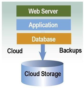 Hướng dẫn về kiến trúc Cloud Computing - Ảnh 1.