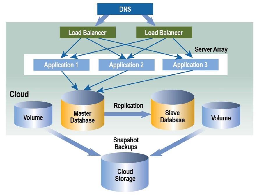 Hướng dẫn về kiến trúc Cloud Computing - Ảnh 5.