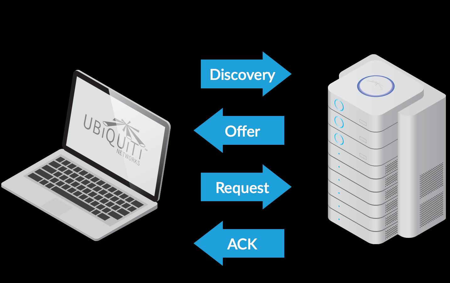 DHCP là gì? Tìm hiểu cơ bản về DHCP - Ảnh 1.