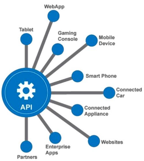 API là gì? Phân loại và Ví dụ về API - Ảnh 1.