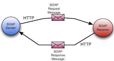 Simple Object Access Protocol - SOAP là gì? SOAP giúp các hệ điều hành giao tiếp như thế nào? - Ảnh 2.