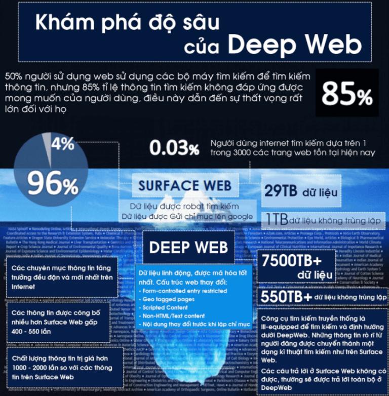 Deep web là gì? 9 bí mật chưa biết về Deep web - Ảnh 2.