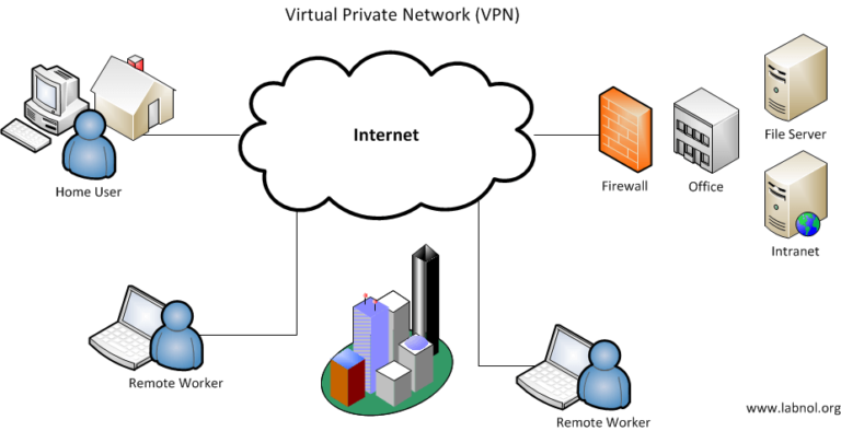 Mạng riêng ảo VPN là gì? - Ảnh 1.