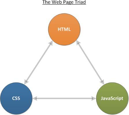 JavaScript là gì và nó hoạt động như thế nào? - Ảnh 1.