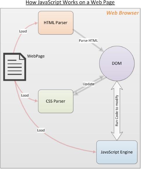 JavaScript là gì và nó hoạt động như thế nào? - Ảnh 2.
