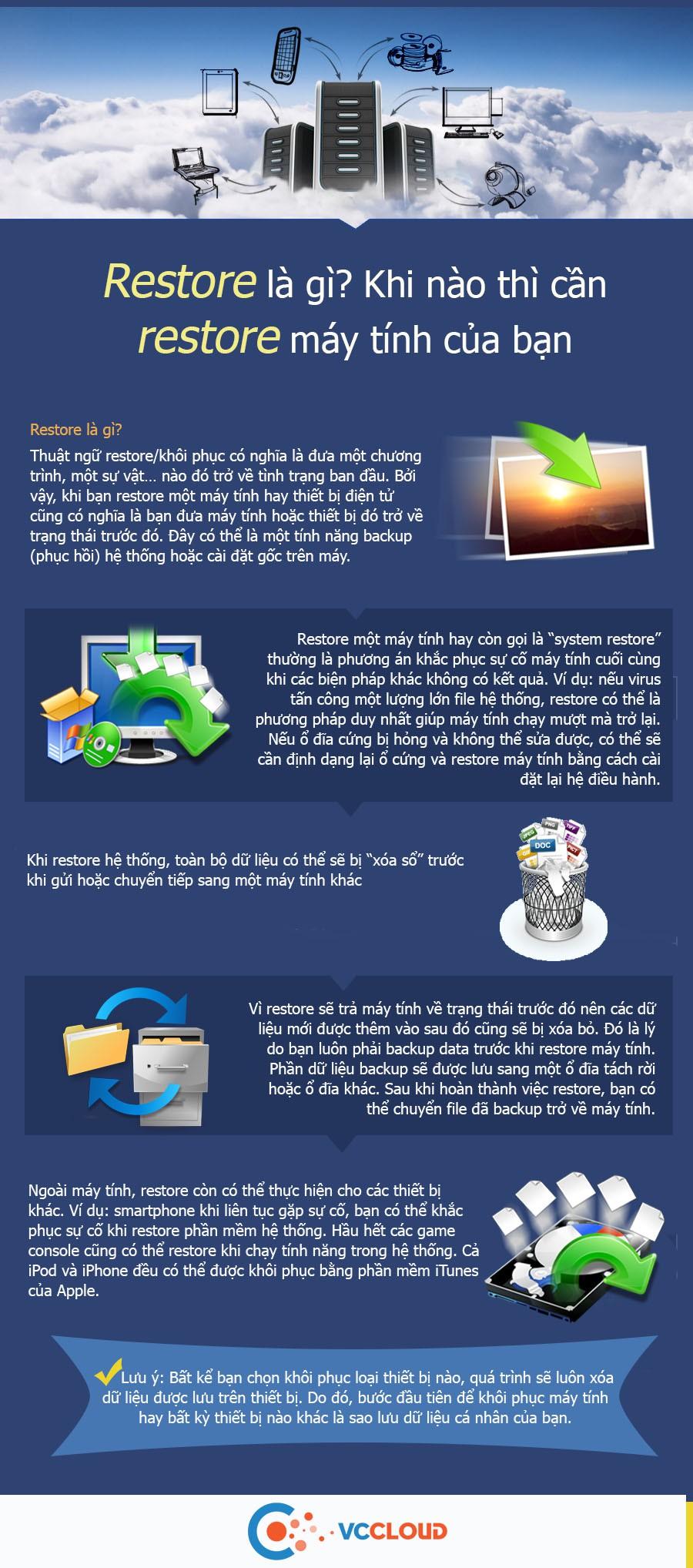 [Infographic] Restore là gì? Khi nào thì cần restore máy tính của bạn - Ảnh 1.