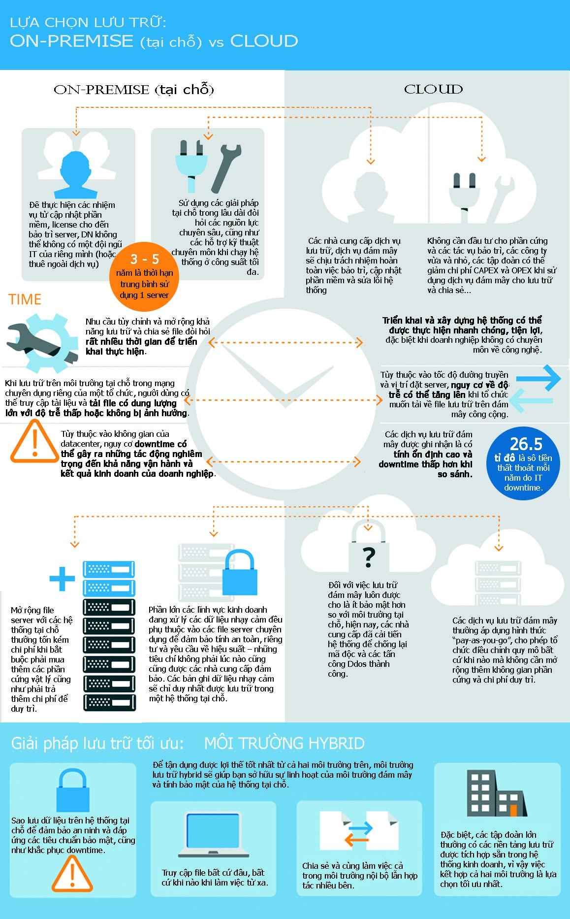 [Infographic] Lựa chọn lưu trữ: Hệ thống ON-PREMISE (tại chỗ) hay CLOUD? - Ảnh 1.