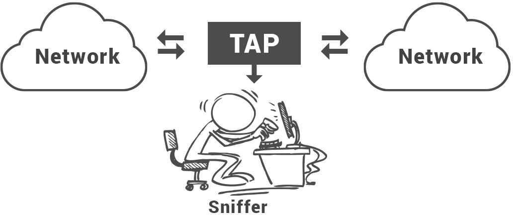 Sniffer là gì? Các công cụ Packet Sniffer phổ biến - Ảnh 1.