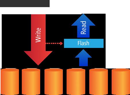 Cache là gì? Vai trò và phân loại cache - Ảnh 3.