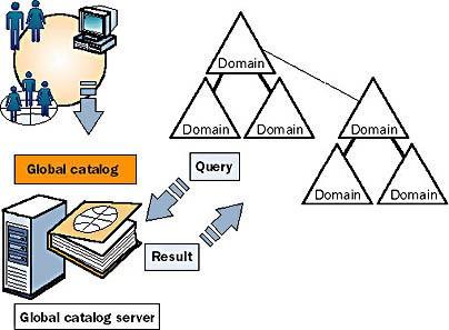 Domain controller là gì? Kiến thức cơ bản về domain controller  - Ảnh 2.