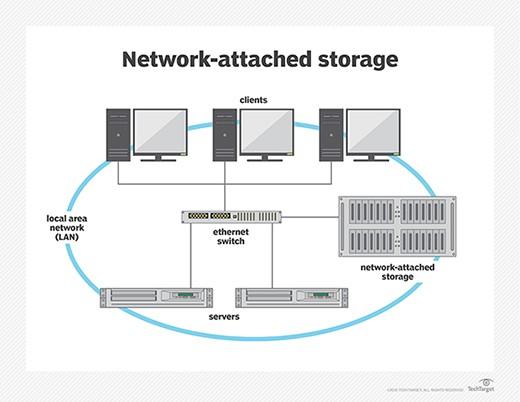 File server là gì? Các kiểu file server, cấu trúc file server  - Ảnh 2.