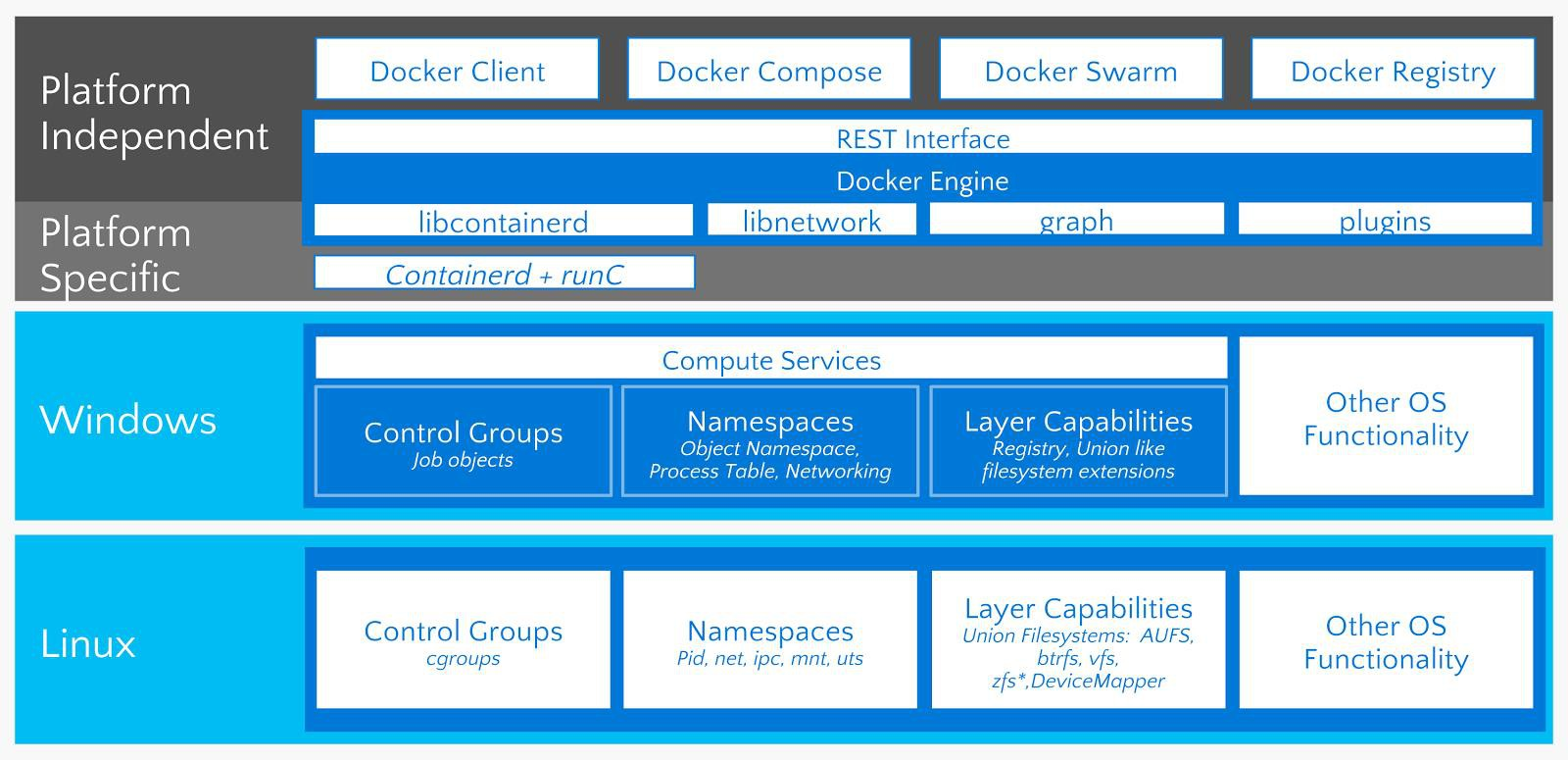Windows Container, Docker trên Windows Server  - Ảnh 3.