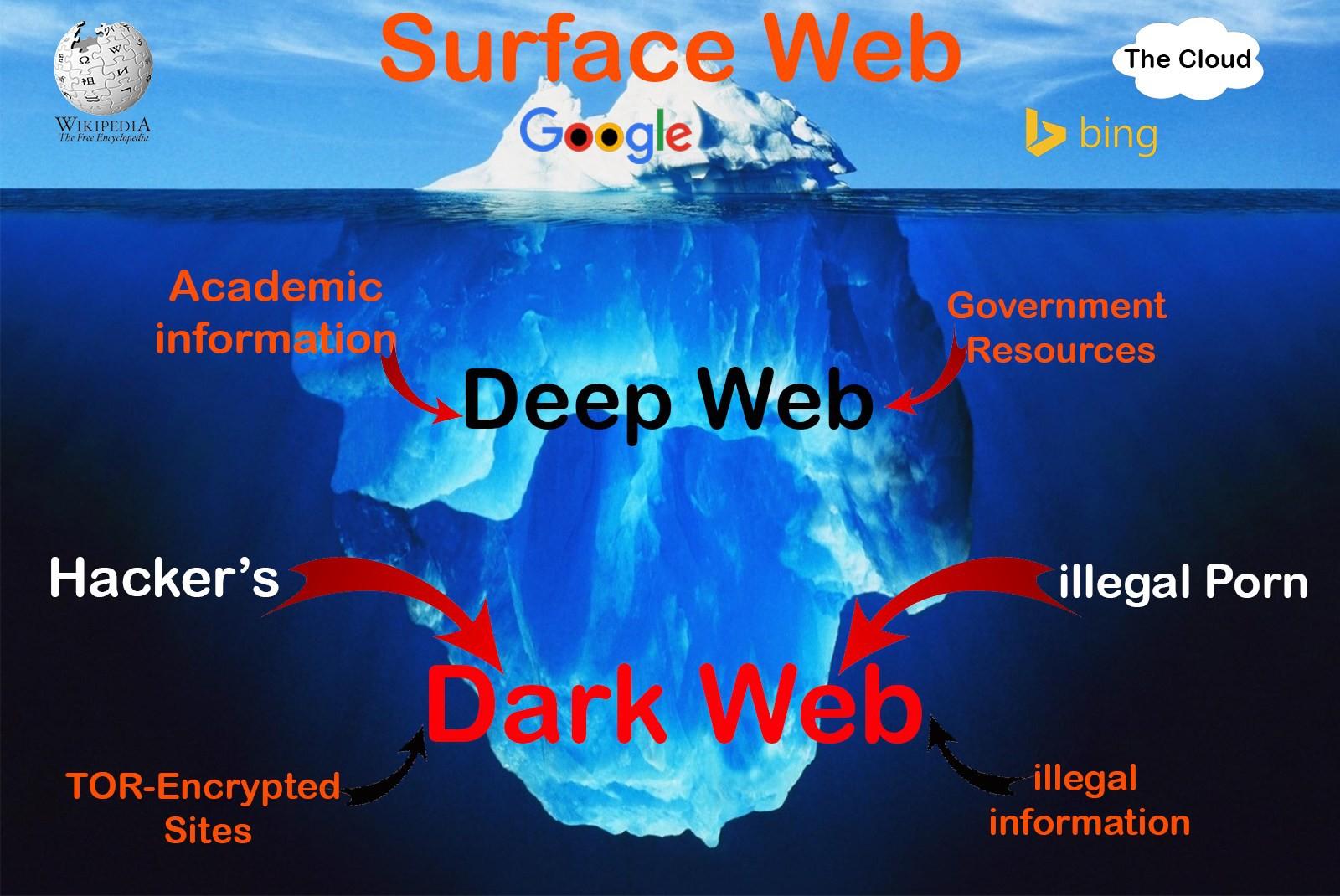 Vị trí của Deep Web trong các cấp độ của Internet - Ảnh 2.