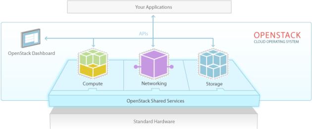OpenStack là gì? Chức năng của Open Stack - Ảnh 4.