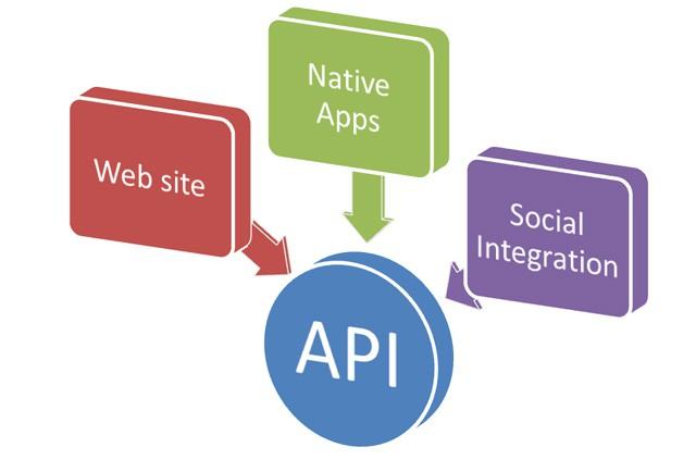 Giải ngố về API: Vì sao nói API có ý nghĩa sống còn với cả thế giới điện toán? - Ảnh 5.