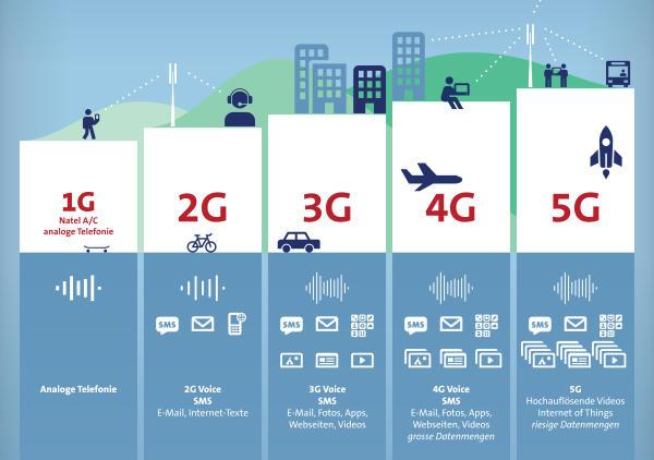 Giải ngố về công nghệ 5G - thứ mà các nhà mạng trên thế giới đang đua nhau phát triển - Ảnh 1.