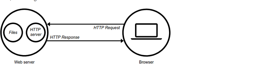 Tất tật kiến thức cơ bản về Web Server bạn phải biết - Ảnh 1.