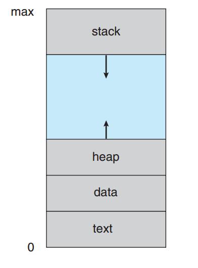 Tìm hiểu về Process trong hệ điều hành - Ảnh 1.