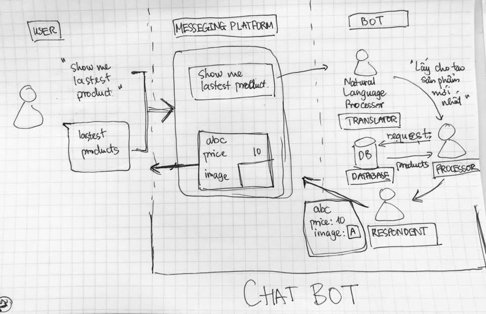 Tất cả những gì bạn cần biết về chatbot - Ảnh 2.