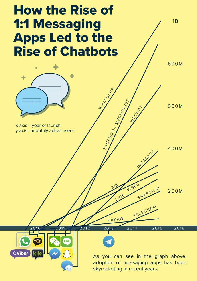 Tất cả những gì bạn cần biết về chatbot - Ảnh 7.