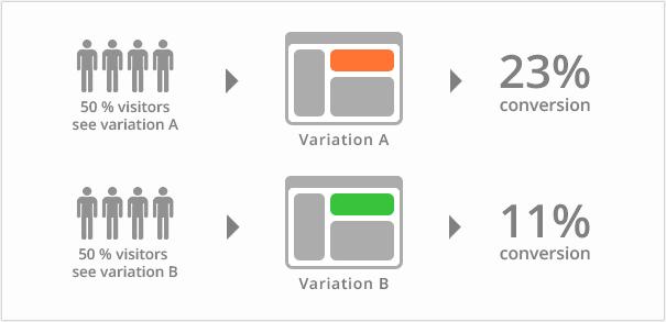 A B Testing và 9 nguyên tắc áp dụng A B test - Ảnh 1.