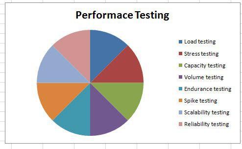Performance Testing - Kiểm thử hiệu năng là gì? - Ảnh 1.